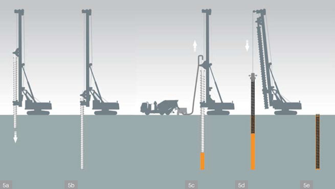 Technological process of carrying out piles with a continuous flight auger (CFA)