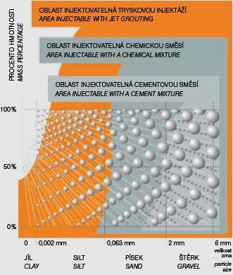 Grafické znázornění využitelnosti klasických injektáží a injektáže tryskové v závislosti na typu injektované zeminy